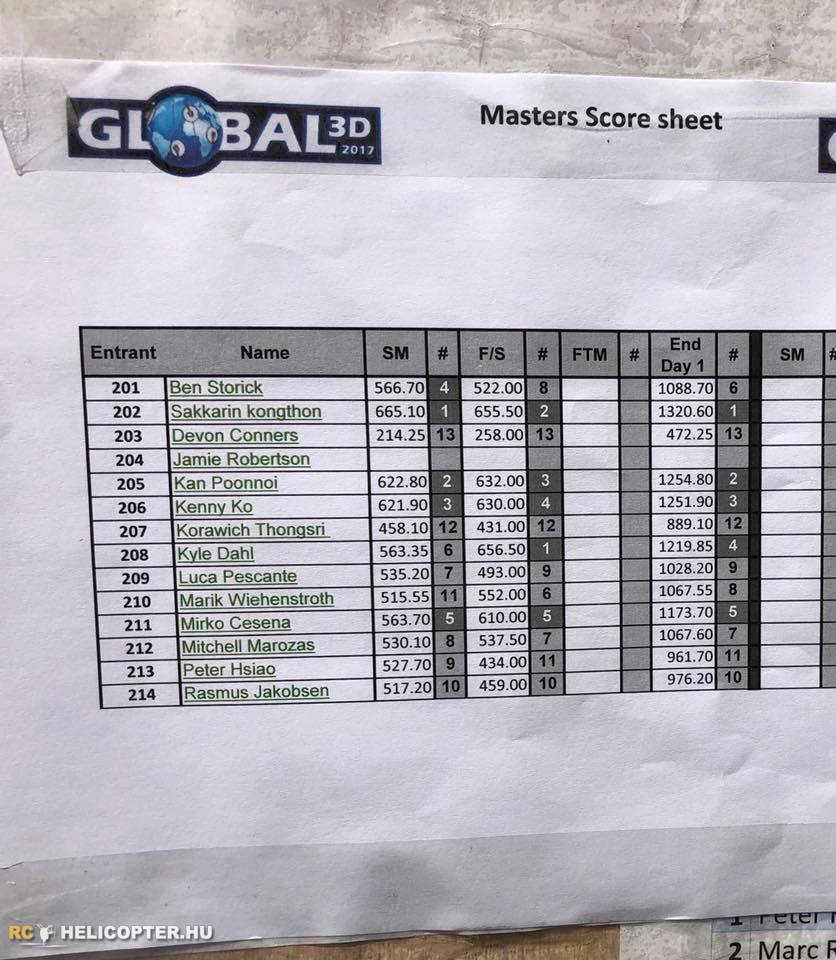 Masters Results - Global 3D